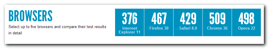 Browsers HTML5 support