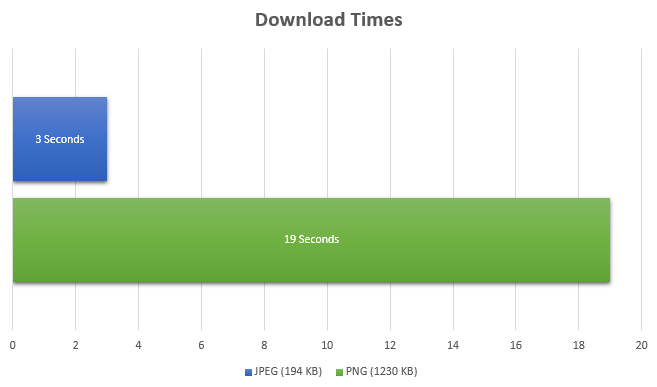Download times compared