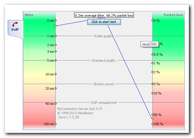 Visualware test